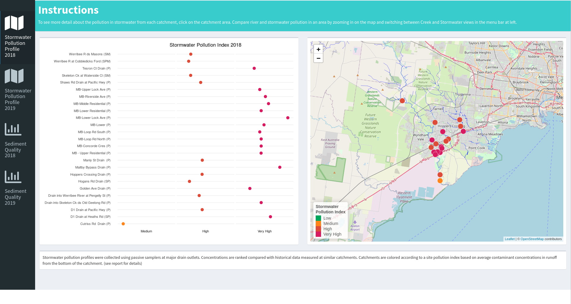 Overview of werribee stormwater survey results